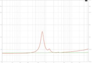 图1:在±15mΩ之内,X-ART线性高频阻抗(绿色)与1 英寸球顶高音(红色)对比