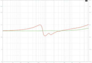 图2:X-ART与1英寸球顶高音单元的相位反应对比