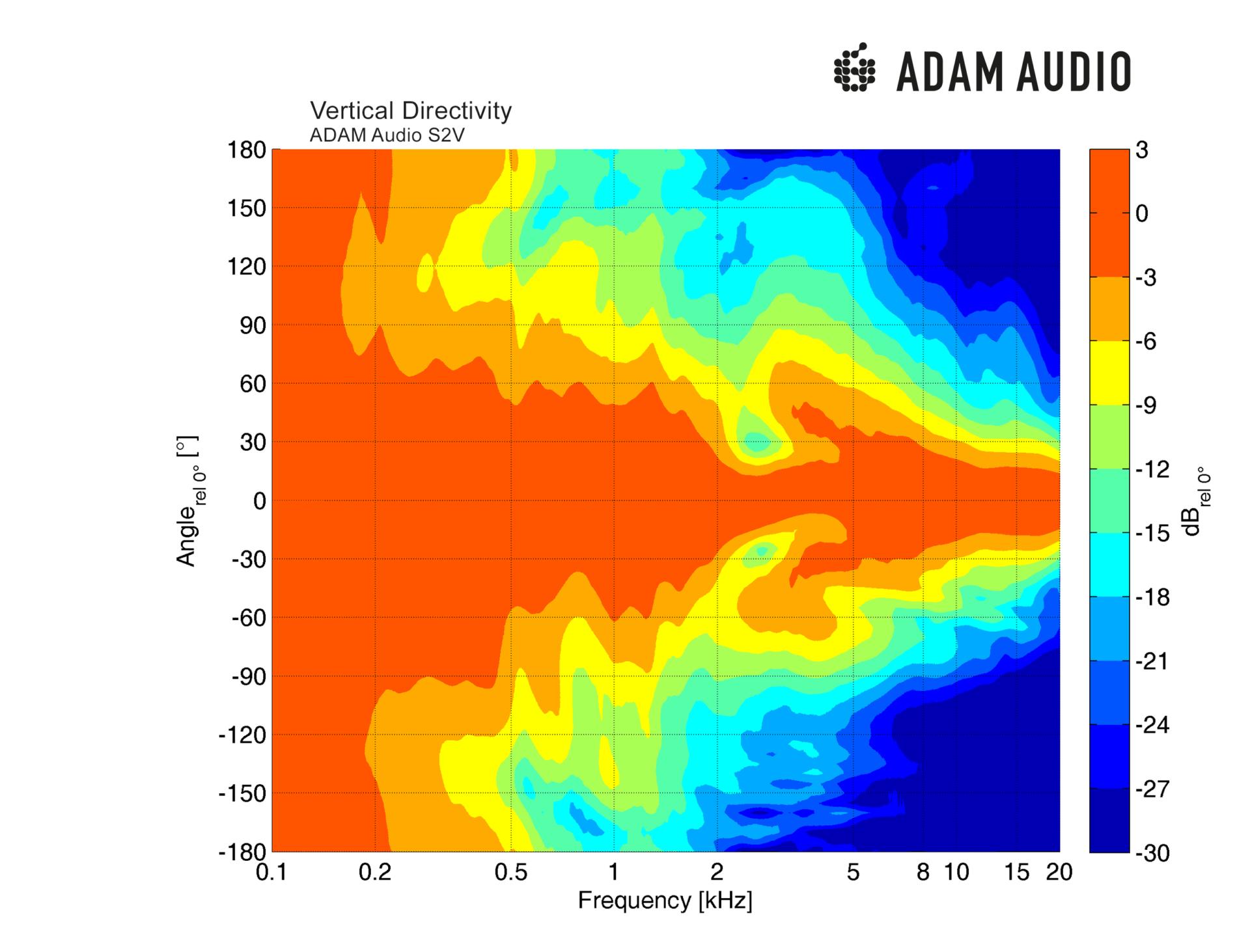 Adam Audio S2v Aktiver Studio Monitor Nahfeld