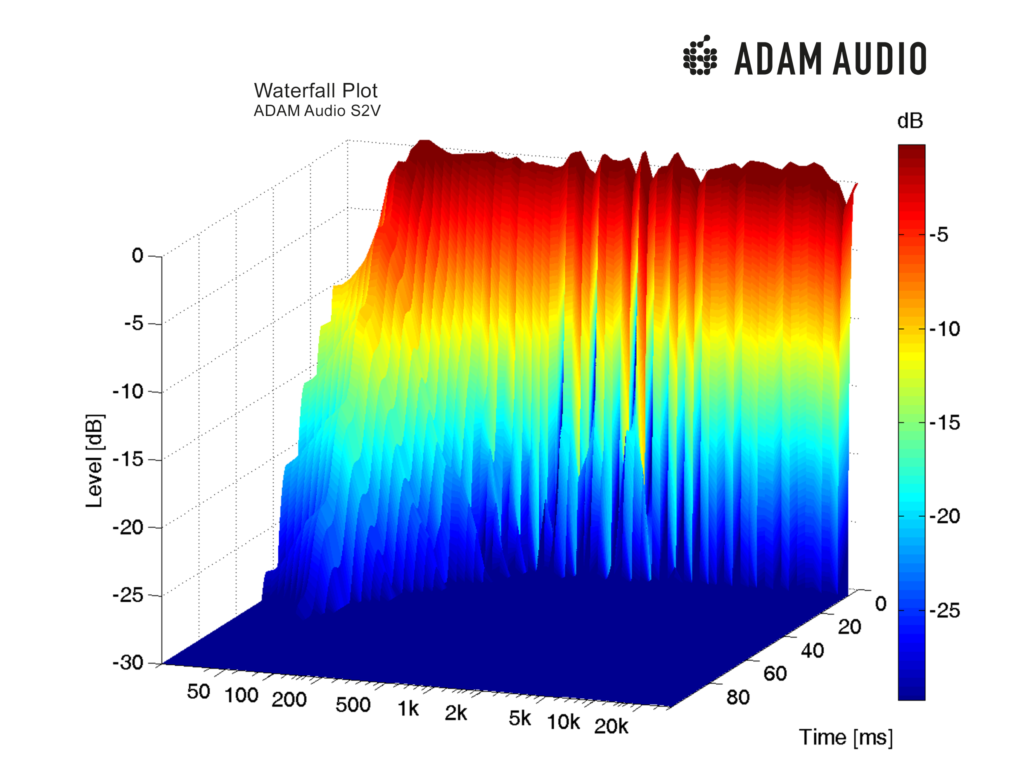 Adam Audio S2v Studio Monitor Waterfall Diagram Adam Audio