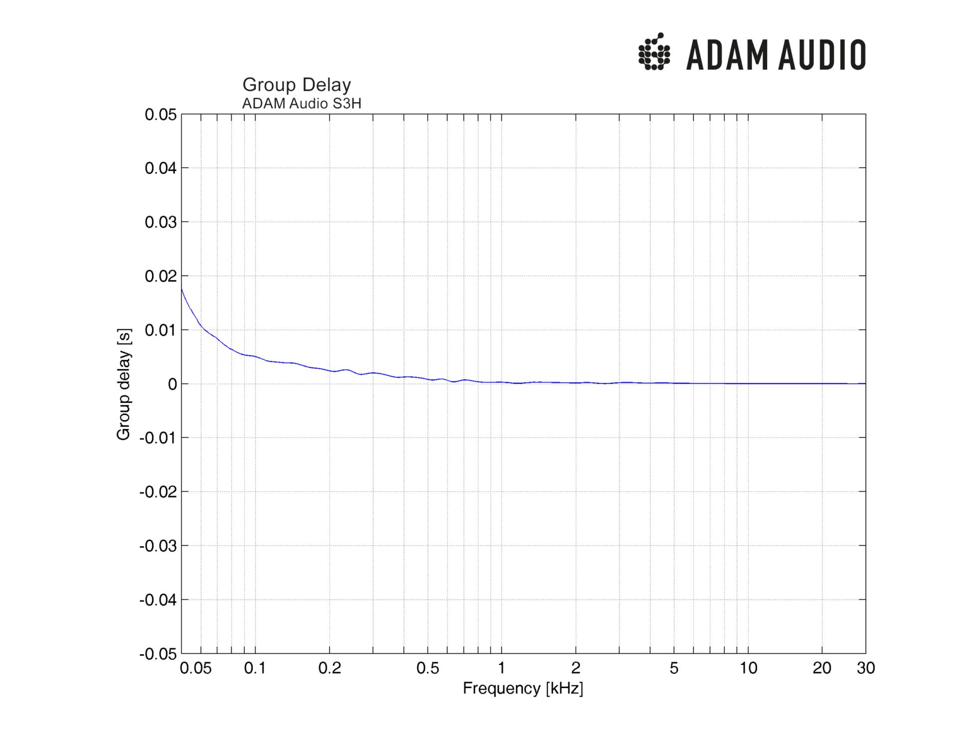 Adam Audio S3h Active Studio Monitor Midfield Snapshoot Of Series Stereo Headphone Amplifier Circuit Measurement Data