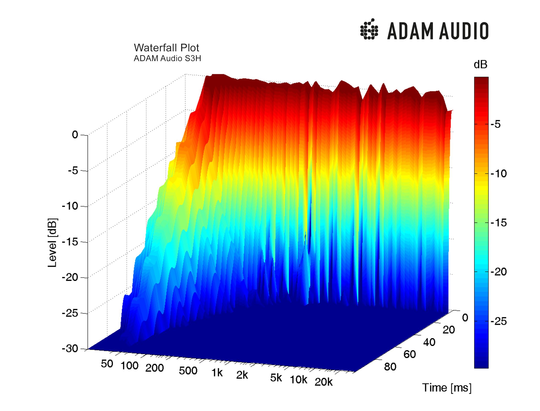 Adam Audio S3h Studio Monitor Waterfall Diagram Adam Audio